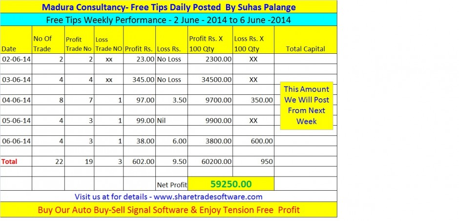 07th June – Weekly Performance -2014