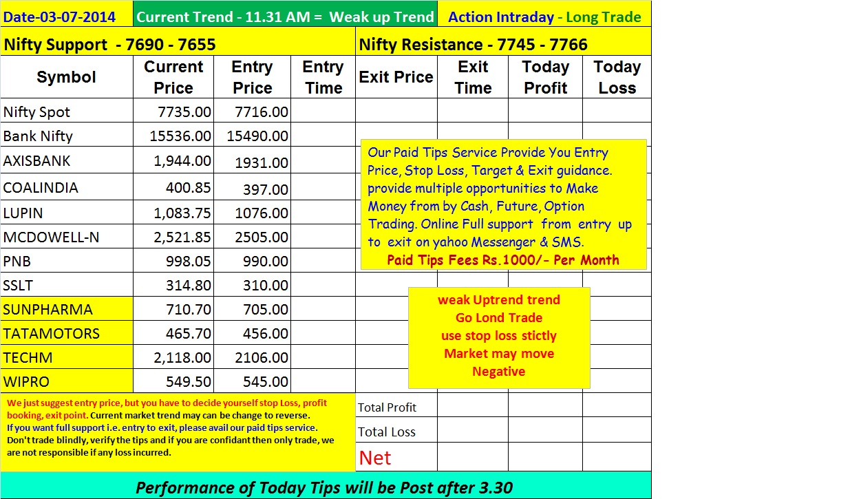 03rd July–2014 – Tips, 12.05 PM